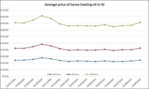 Home Heating Oil Graph October 2019