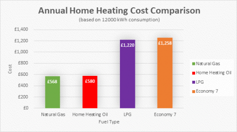 Annual Home Heating Cost Comparison