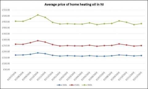 Average price of home heating oil in NI