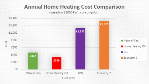 Graph showing Annual Home Heating Cost Comparison between four types of heating. Home heating oil is the cheapest. Economy 7 the most expensive.