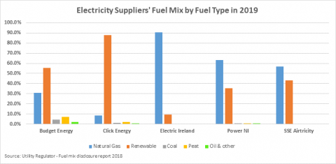 A chart showing electricity suppliers' fuel mix by fuel type in 2019