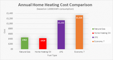 Annual Home Heating Cost Comparison chart showing price comparisons between fuel types. Oil is the cheapest.