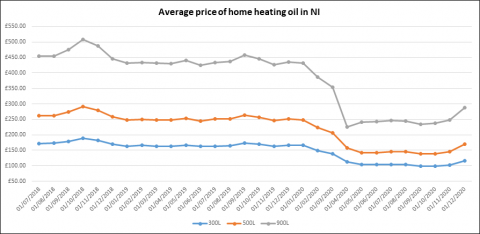 Average price of home heating oil in Northern Ireland