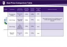 Gas_Price_Comparison_Table_Greater_Belfast_010421